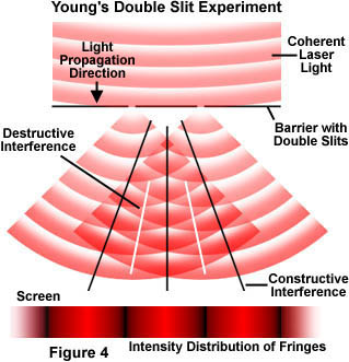 the physics of light and color interference