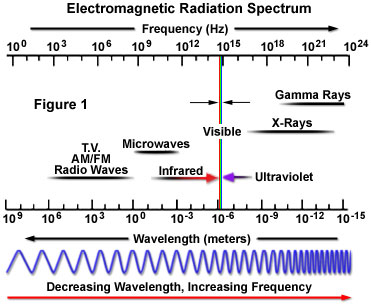 Electromagnetic Radiation - The Nature of Electromagnetic Radiation