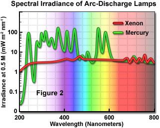Confocal Microscopy - Non-Coherent Light Sources